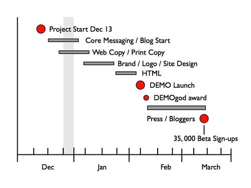 Krugle marketing timeline